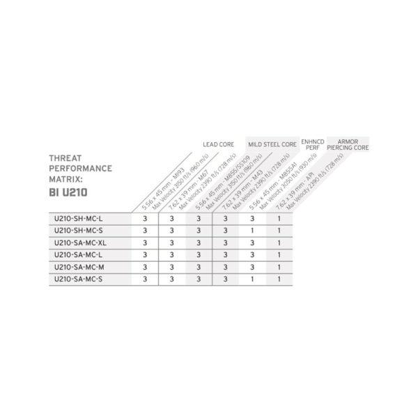 Hesco U210 Plate Matrix